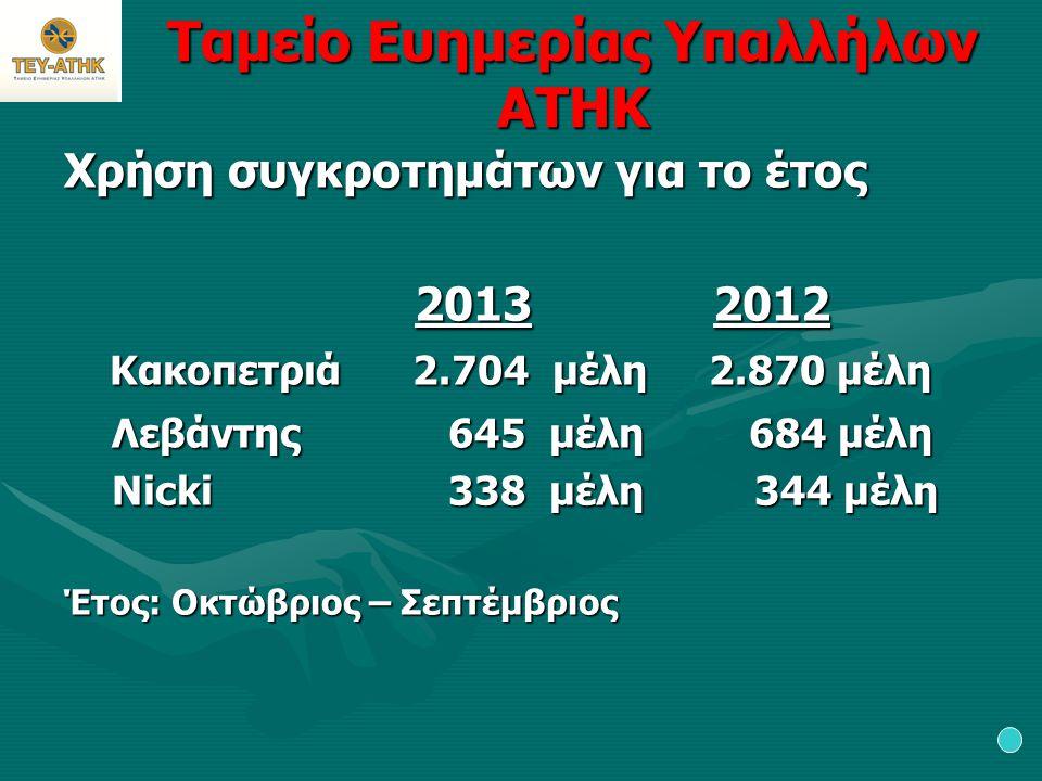 Ταμείο Ευημερίας Υπαλλήλων ΑΤΗΚ Χρήση συγκροτημάτων για το έτος 2013 2012 2013 2012 Κακοπετριά 2.704 μέλη 2.870 μέλη Κακοπετριά 2.704 μέλη 2.870 μέλη