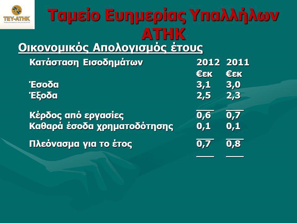 Ταμείο Ευημερίας Υπαλλήλων ΑΤΗΚ Οικονομικός Απολογισμός έτους Κατάσταση Εισοδημάτων20122011 €εκ€εκ €εκ€εκ Έσοδα 3,13,0 Έσοδα 3,13,0 Έξοδα2,5 2,3 Έξοδα