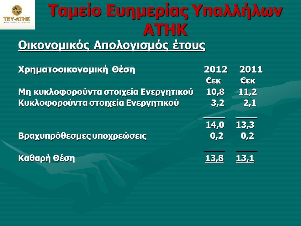 Ταμείο Ευημερίας Υπαλλήλων ΑΤΗΚ Οικονομικός Απολογισμός έτους Χρηματοοικονομική Θέση 2012 2011 €εκ €εκ €εκ €εκ Μη κυκλοφορούντα στοιχεία Ενεργητικού 1