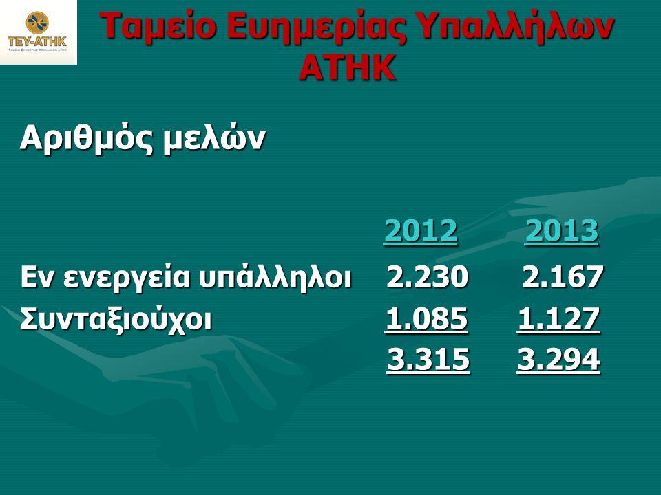 Ταμείο Ευημερίας Υπαλλήλων ΑΤΗΚ Ταμείο Ευημερίας Υπαλλήλων ΑΤΗΚ Αριθμός μελών 2012 2013 2012 2013 Εν ενεργεία υπάλληλοι 2.230 2.167 Συνταξιούχοι 1.085