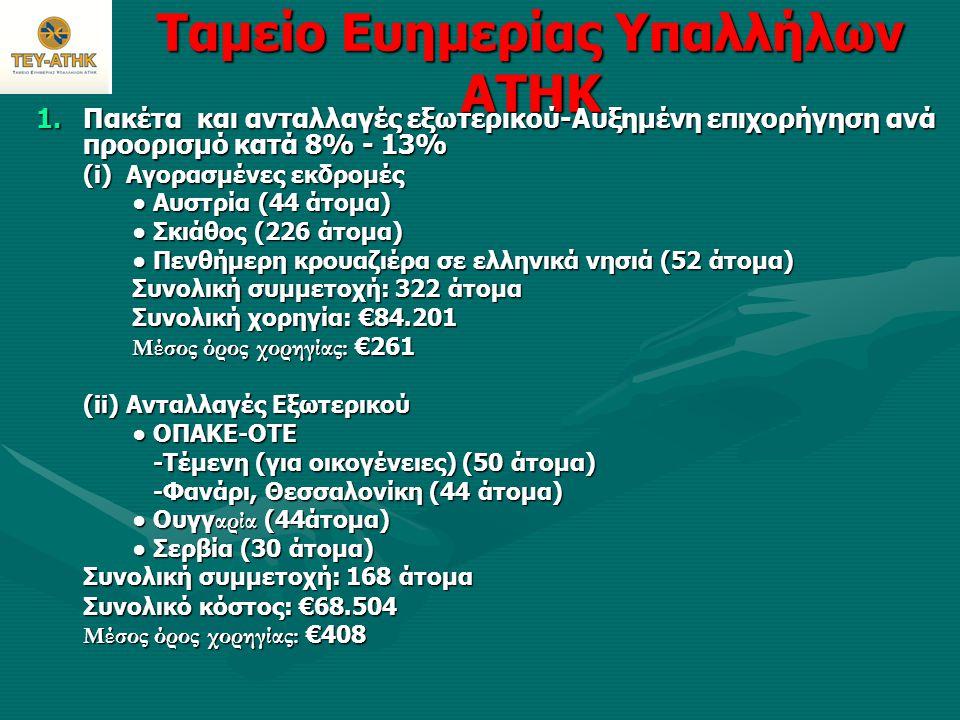Ταμείο Ευημερίας Υπαλλήλων ΑΤΗΚ (iii) Χειμερινά Πακέτα • Προορισμοί: Αθήνα, Λονδίνο και Θεσσαλονίκη • Συμμετοχή: 613 άτομα (μέλη και συνοδοί) • Συνολική χορηγία: €61.013 • Μέσος όρος χορηγίας: €100