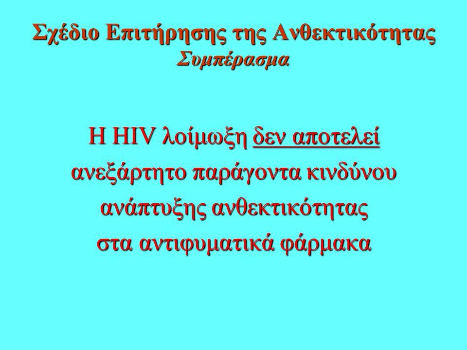 Σχέδιο Επιτήρησης της Ανθεκτικότητας Συμπέρασμα Η HIV λοίμωξη δεν αποτελεί ανεξάρτητο παράγοντα κινδύνου ανάπτυξης ανθεκτικότητας στα αντιφυματικά φάρμακα