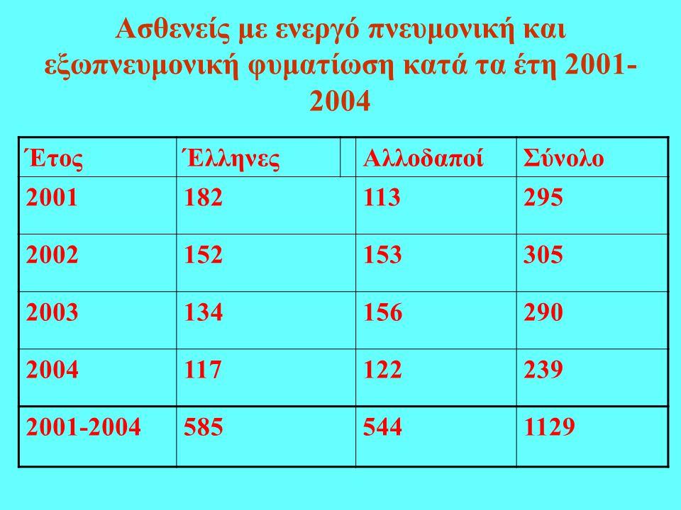Ασθενείς με ενεργό πνευμονική και εξωπνευμονική φυματίωση κατά τα έτη 2001- 2004 ΈτοςΈλληνεςΑλλοδαποίΣύνολο 2001182113295 2002152153305 2003134156290 2004117122239 2001-20045855441129