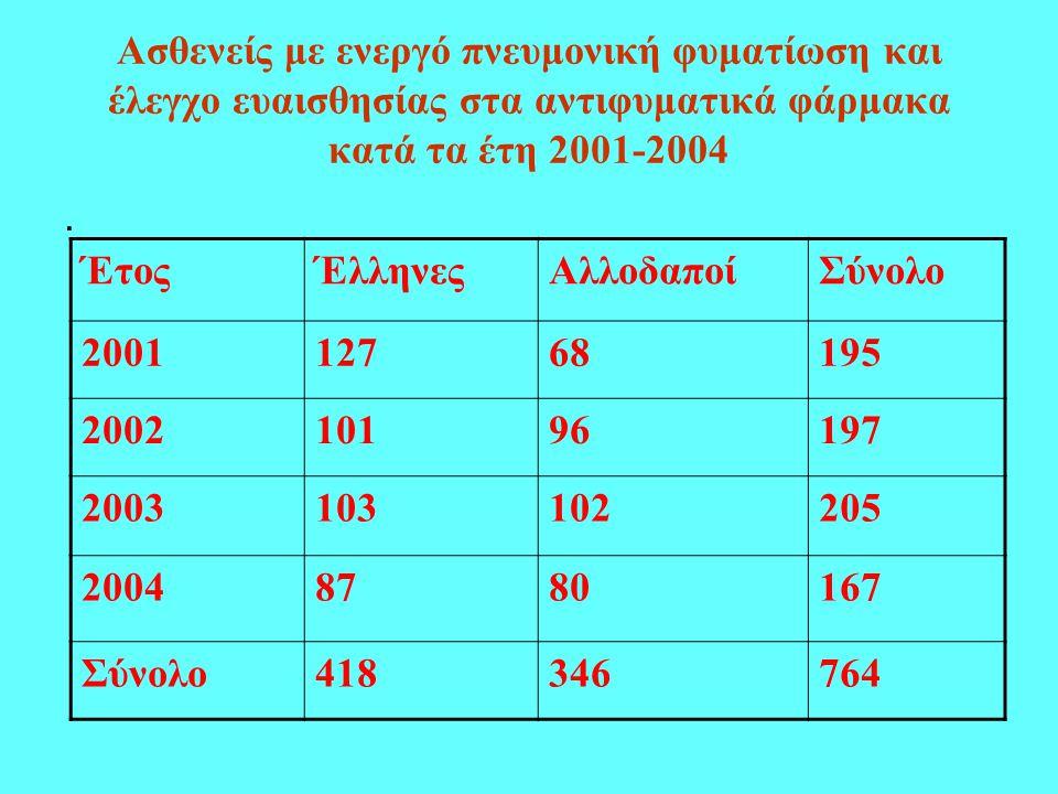 Ασθενείς με ενεργό πνευμονική φυματίωση και έλεγχο ευαισθησίας στα αντιφυματικά φάρμακα κατά τα έτη 2001-2004.