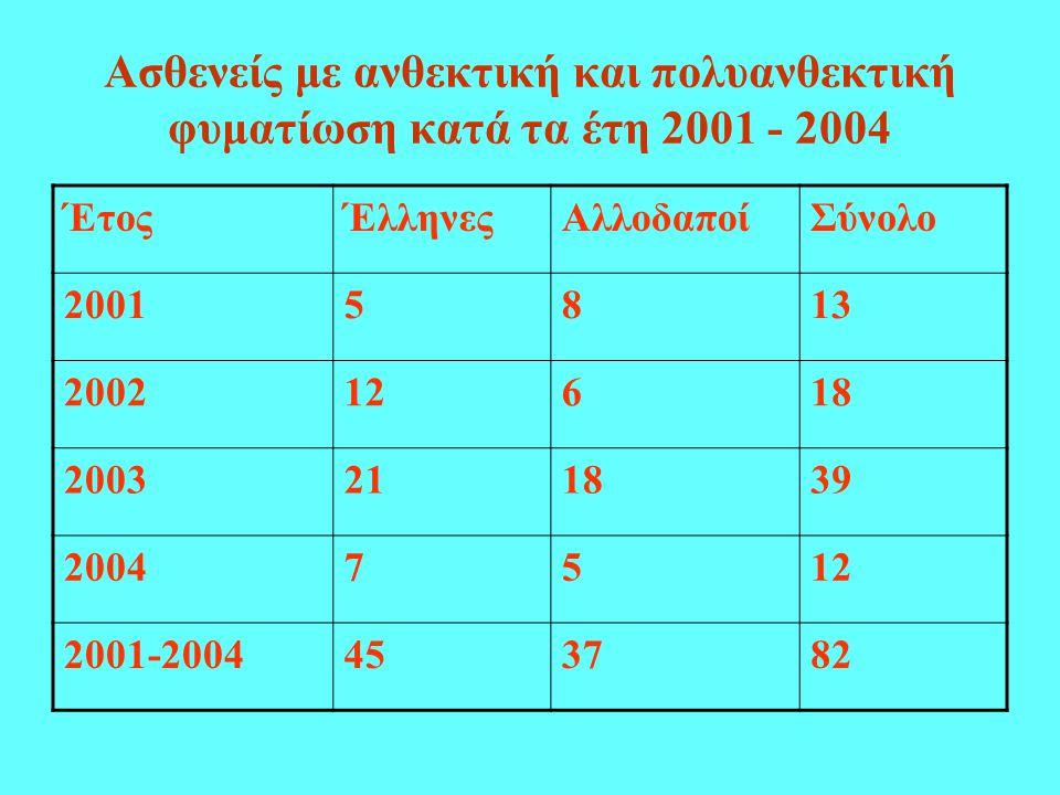 Ασθενείς με ανθεκτική και πολυανθεκτική φυματίωση κατά τα έτη 2001 - 2004 ΈτοςΈλληνεςΑλλοδαποίΣύνολο 20015813 200212618 2003211839 20047512 2001-2004453782
