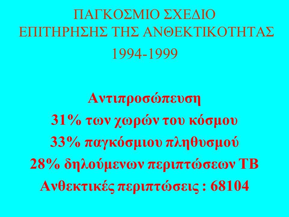 ΠΑΓΚΟΣΜΙΟ ΣΧΕΔΙΟ ΕΠΙΤΗΡΗΣΗΣ ΤΗΣ ΑΝΘΕΚΤΙΚΟΤΗΤΑΣ 1994-1999 Αντιπροσώπευση 31% των χωρών του κόσμου 33% παγκόσμιου πληθυσμού 28% δηλούμενων περιπτώσεων ΤΒ Ανθεκτικές περιπτώσεις : 68104