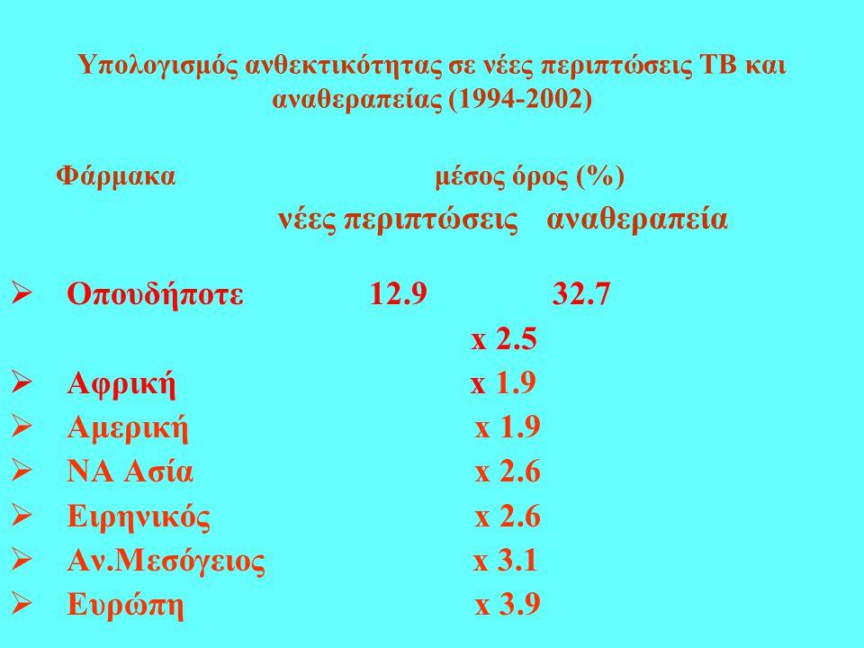 Υπολογισμός ανθεκτικότητας σε νέες περιπτώσεις ΤΒ και αναθεραπείας (1994-2002) Φάρμακα μέσος όρος (%) νέες περιπτώσεις αναθεραπεία  Οπουδήποτε 12.9 32.7 x 2.5  Aφρική x 1.9  Αμερική x 1.9  ΝΑ Ασία x 2.6  Ειρηνικός x 2.6  Αν.Μεσόγειος x 3.1  Eυρώπη x 3.9