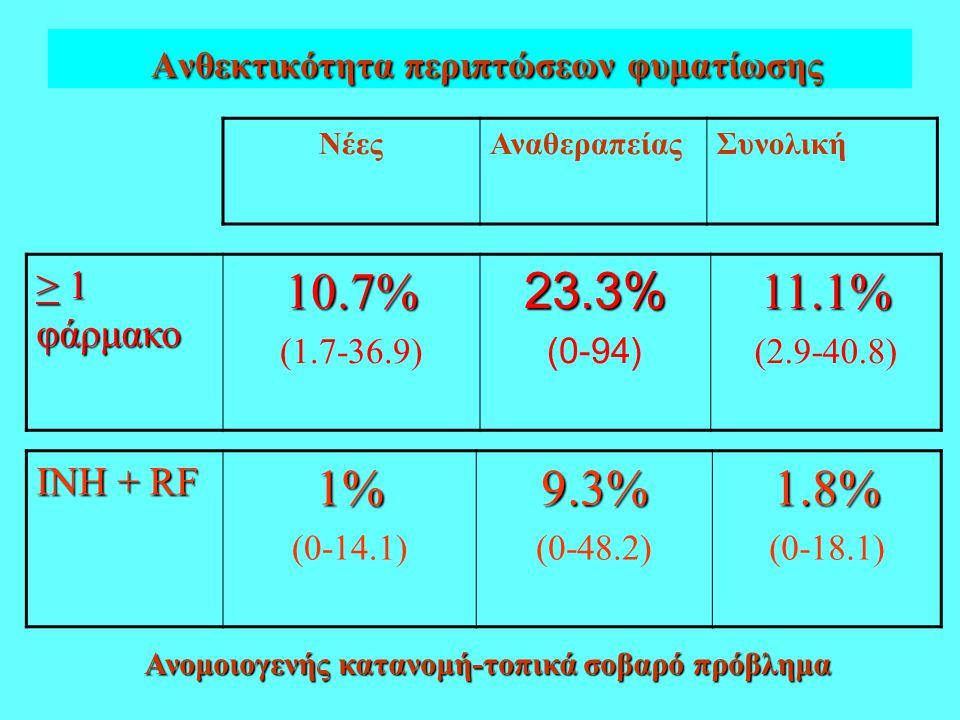 Συνολική επίπτωση πολυανθεκτικής φυματίωσης < 1.5 % 1.5-3% > 3% Χωρίς στοιχεία