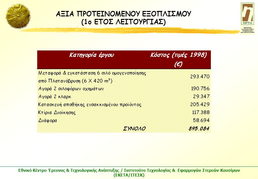 Εθνικό Κέντρο Έρευνας & Τεχνολογικής Ανάπτυξης / Ινστιτούτο Τεχνολογίας & Εφαρμογών Στερεών Καυσίμων (ΕΚΕΤΑ/ΙΤΕΣΚ) ΑΞΙΑ ΠΡΟΤΕΙΝΟΜΕΝΟΥ ΕΞΟΠΛΙΣΜΟΥ (1ο ΕΤΟΣ ΛΕΙΤΟΥΡΓΙΑΣ)