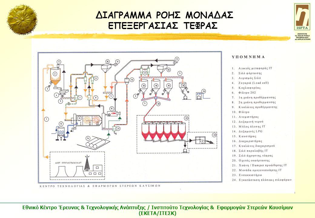 Εθνικό Κέντρο Έρευνας & Τεχνολογικής Ανάπτυξης / Ινστιτούτο Τεχνολογίας & Εφαρμογών Στερεών Καυσίμων (ΕΚΕΤΑ/ΙΤΕΣΚ) ΔΙΑΓΡΑΜΜΑ ΡΟΗΣ ΜΟΝΑΔΑΣ ΕΠΕΞΕΡΓΑΣΙΑΣ ΤΕΦΡΑΣ
