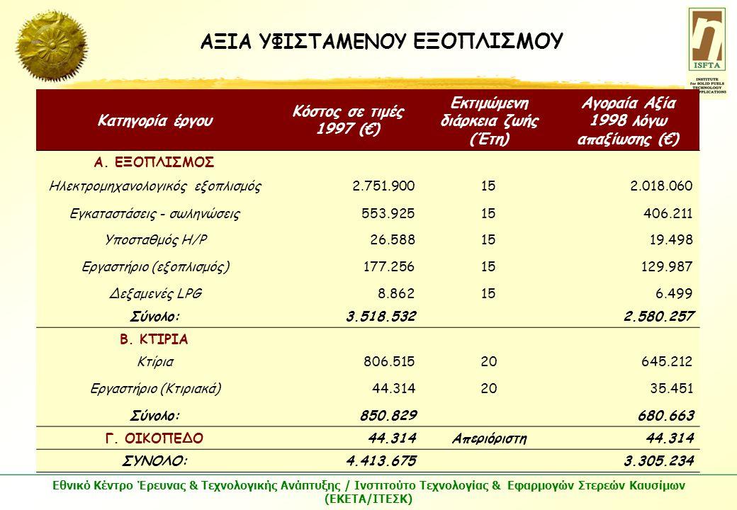 Εθνικό Κέντρο Έρευνας & Τεχνολογικής Ανάπτυξης / Ινστιτούτο Τεχνολογίας & Εφαρμογών Στερεών Καυσίμων (ΕΚΕΤΑ/ΙΤΕΣΚ) Κατηγορία έργου Κόστος σε τιμές 1997 (€) Εκτιμώμενη διάρκεια ζωής (Έτη) Αγοραία Αξία 1998 λόγω απαξίωσης (€) Α.