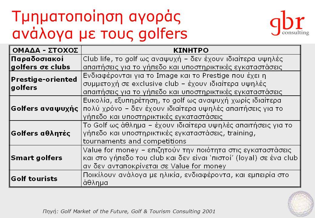 Τμηματοποίηση αγοράς ανάλογα με τους golfers Πηγή: Golf Market of the Future, Golf & Tourism Consulting 2001