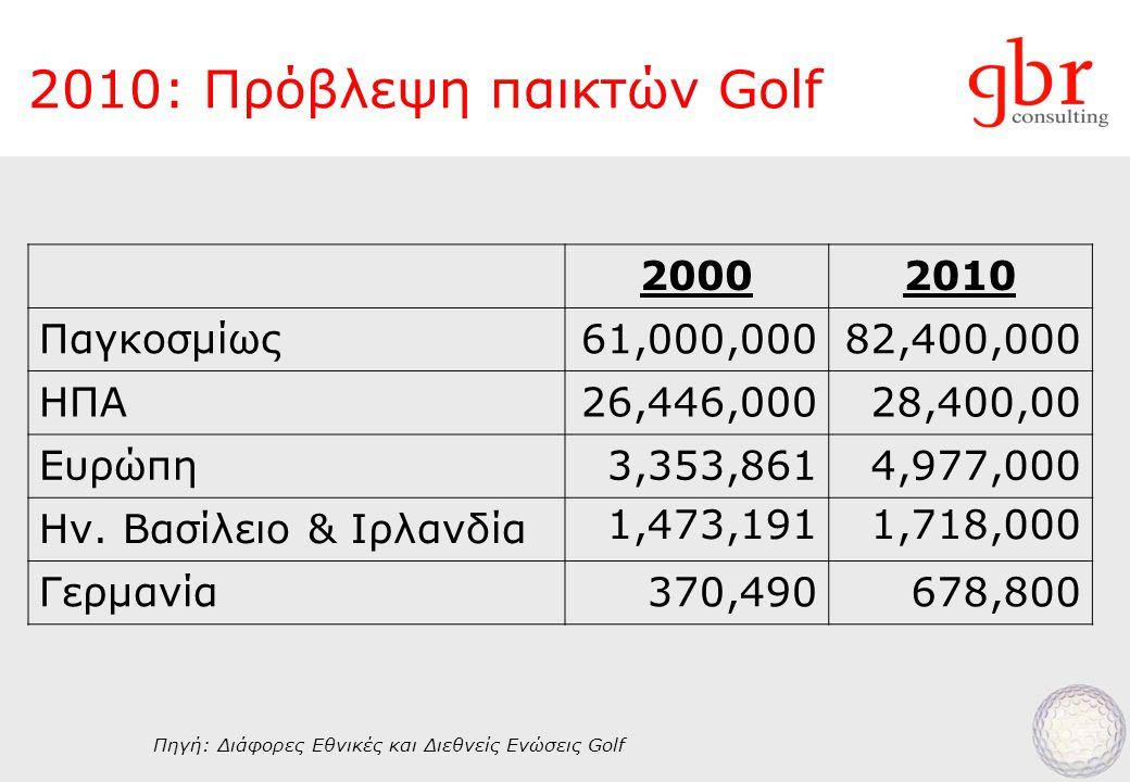 2010: Πρόβλεψη παικτών Golf 20002010 Παγκοσμίως61,000,00082,400,000 ΗΠΑ26,446,00028,400,00 Ευρώπη3,353,8614,977,000 Ην.