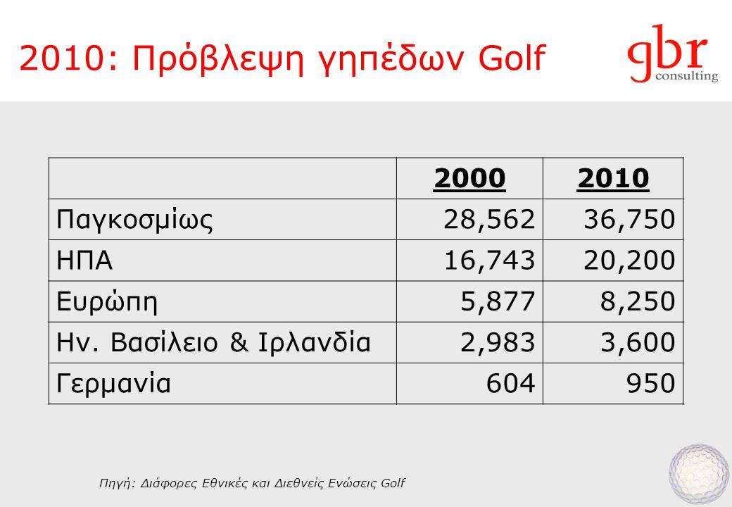 2010: Πρόβλεψη γηπέδων Golf 20002010 Παγκοσμίως28,56236,750 ΗΠΑ16,74320,200 Ευρώπη5,8778,250 Ην.