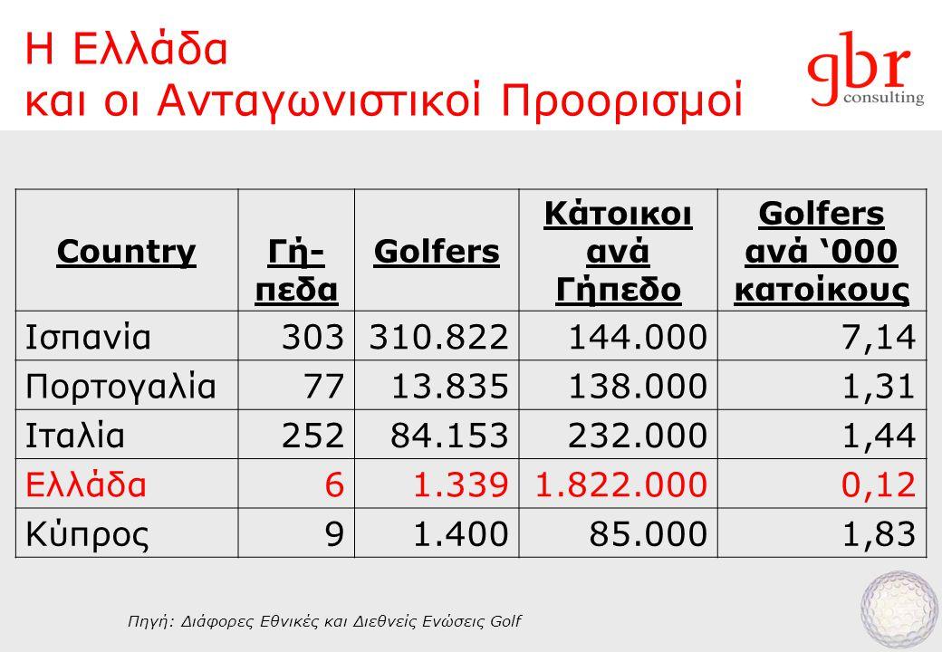 Η Ελλάδα και οι Ανταγωνιστικοί Προορισμοί CountryΓή- πεδα Golfers Κάτοικοι ανά Γήπεδο Golfers ανά '000 κατοίκους Ισπανία303310.822144.0007,14 Πορτογαλία7713.835138.0001,31 Ιταλία25284.153232.0001,44 Ελλάδα61.3391.822.0000,12 Κύπρος91.40085.0001,83 Πηγή: Διάφορες Εθνικές και Διεθνείς Ενώσεις Golf