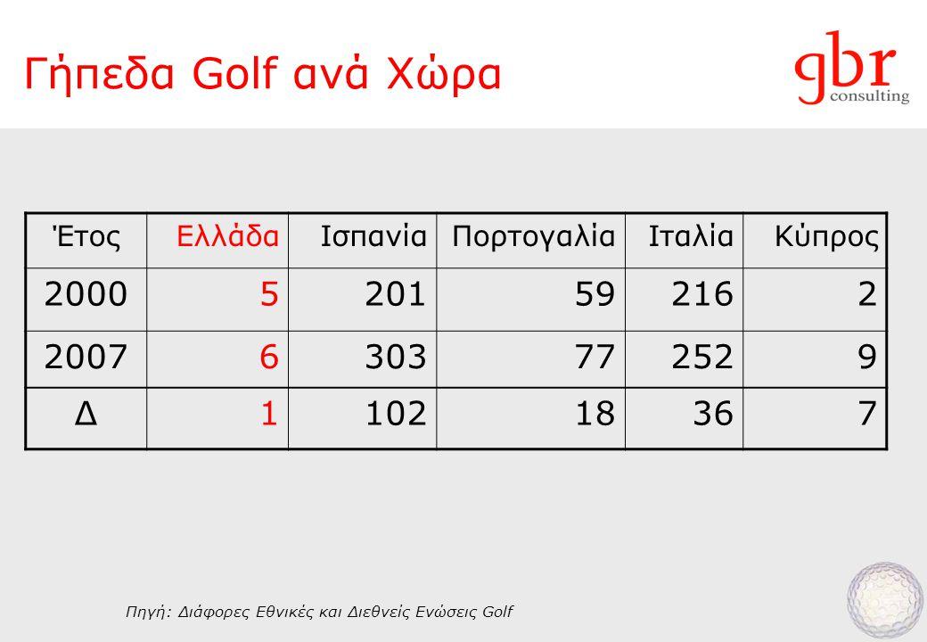 Γήπεδα Golf ανά Χώρα ΈτοςΕλλάδαΙσπανίαΠορτογαλίαΙταλίαΚύπρος 20005201592162 20076303772529 Δ110218367 Πηγή: Διάφορες Εθνικές και Διεθνείς Ενώσεις Golf