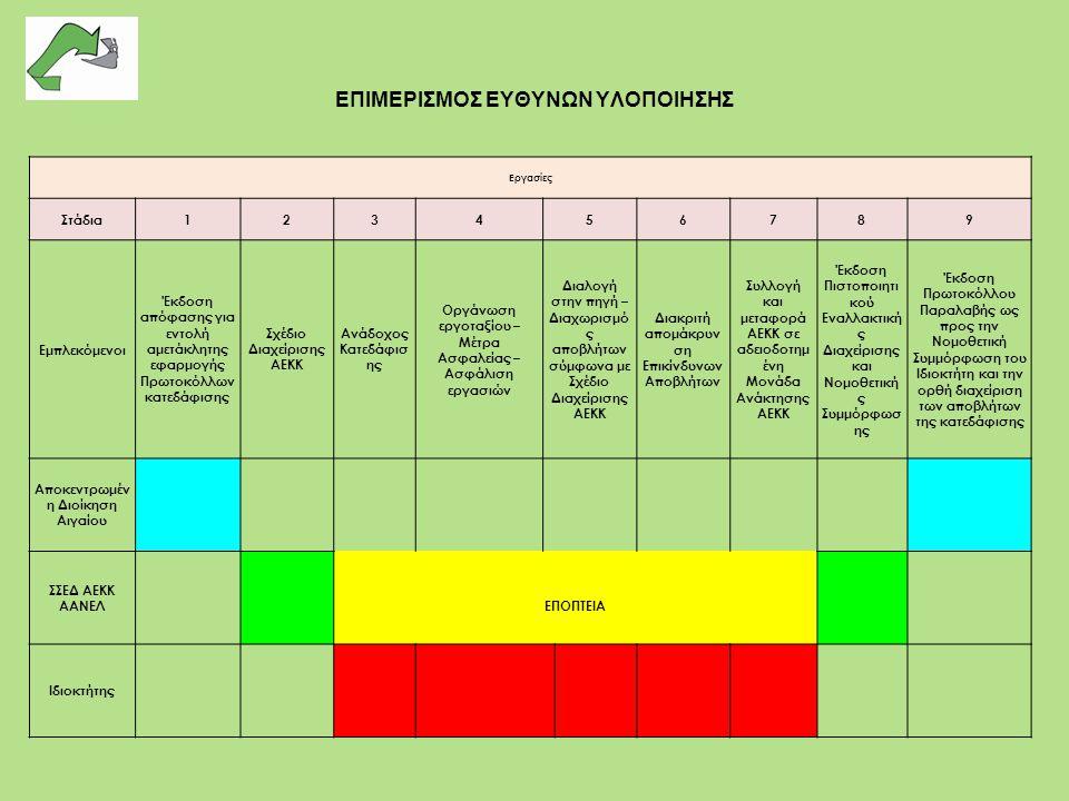 ΕΠΙΜΕΡΙΣΜΟΣ ΕΥΘΥΝΩΝ ΥΛΟΠΟΙΗΣΗΣ Εργασίες Στάδια123456789 Εμπλεκόμενοι Έκδοση απόφασης για εντολή αμετάκλητης εφαρμογής Πρωτοκόλλων κατεδάφισης Σχέδιο Δ