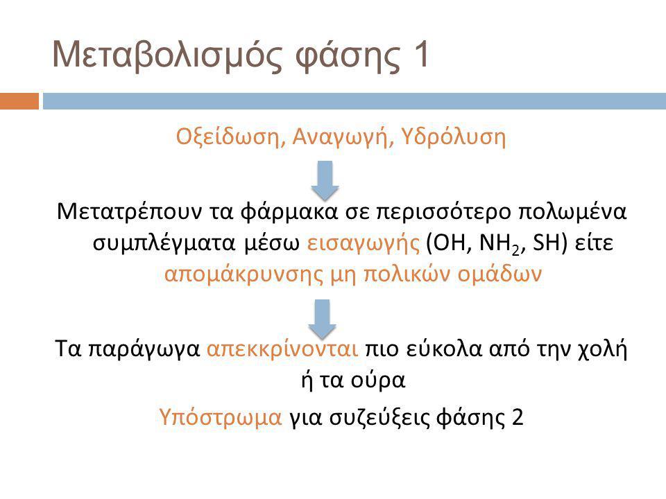 Μεταβολισμός φάσης 1 Οξείδωση, Αναγωγή, Υδρόλυση Μετατρέπουν τα φάρμακα σε περισσότερο πολωμένα συμπλέγματα μέσω εισαγωγής (OH, NH 2, SH) είτε απομάκρυνσης μη πολικών ομάδων Τα παράγωγα απεκκρίνονται πιο εύκολα από την χολή ή τα ούρα Υπόστρωμα για συζεύξεις φάσης 2