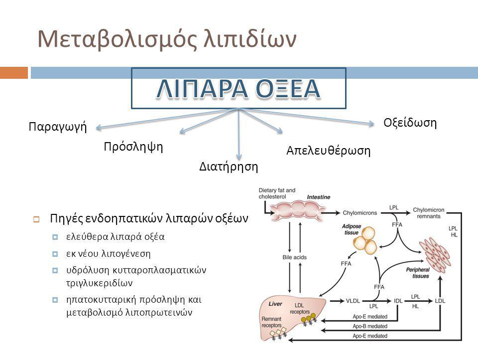 Μεταβολισμός λιπιδίων  Πηγές ενδοηπατικών λιπαρών οξέων  ελεύθερα λιπαρά οξέα  εκ νέου λιπογένεση  υδρόλυση κυτταροπλασματικών τριγλυκεριδίων  ηπατοκυτταρική πρόσληψη και μεταβολισμό λιποπρωτεινών Παραγωγή Πρόσληψη Διατήρηση Απελευθέρωση Οξείδωση