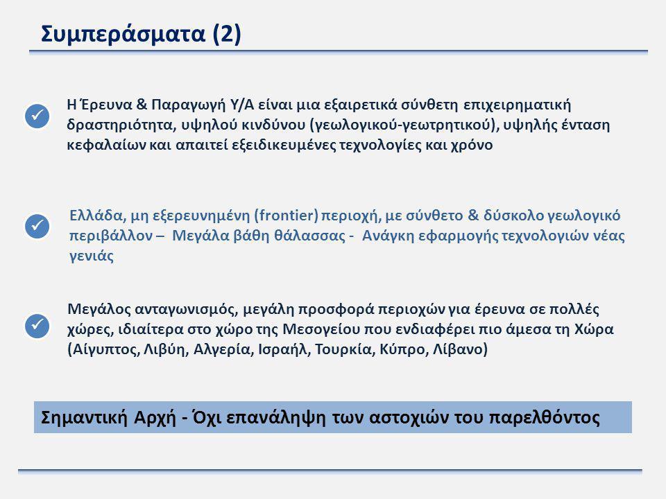 Συμπεράσματα (2) Η Έρευνα & Παραγωγή Υ/Α είναι μια εξαιρετικά σύνθετη επιχειρηματική δραστηριότητα, υψηλού κινδύνου (γεωλογικού-γεωτρητικού), υψηλής έ