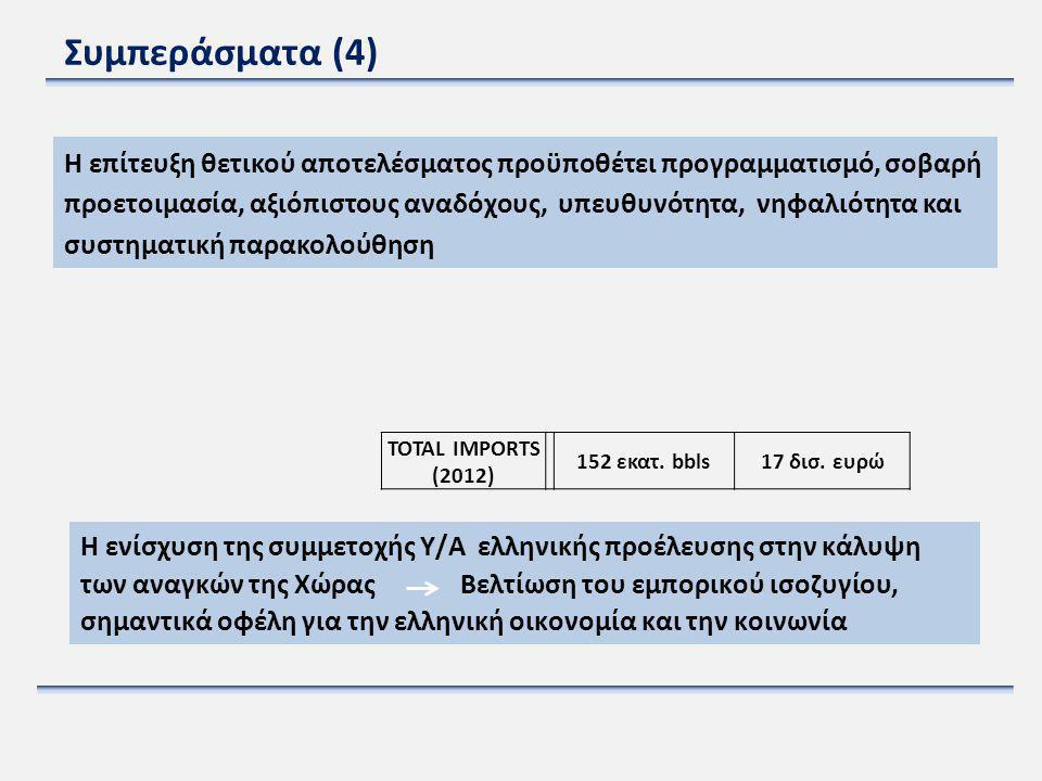 Συμπεράσματα (4) Η επίτευξη θετικού αποτελέσματος προϋποθέτει προγραμματισμό, σοβαρή προετοιμασία, αξιόπιστους αναδόχους, υπευθυνότητα, νηφαλιότητα κα