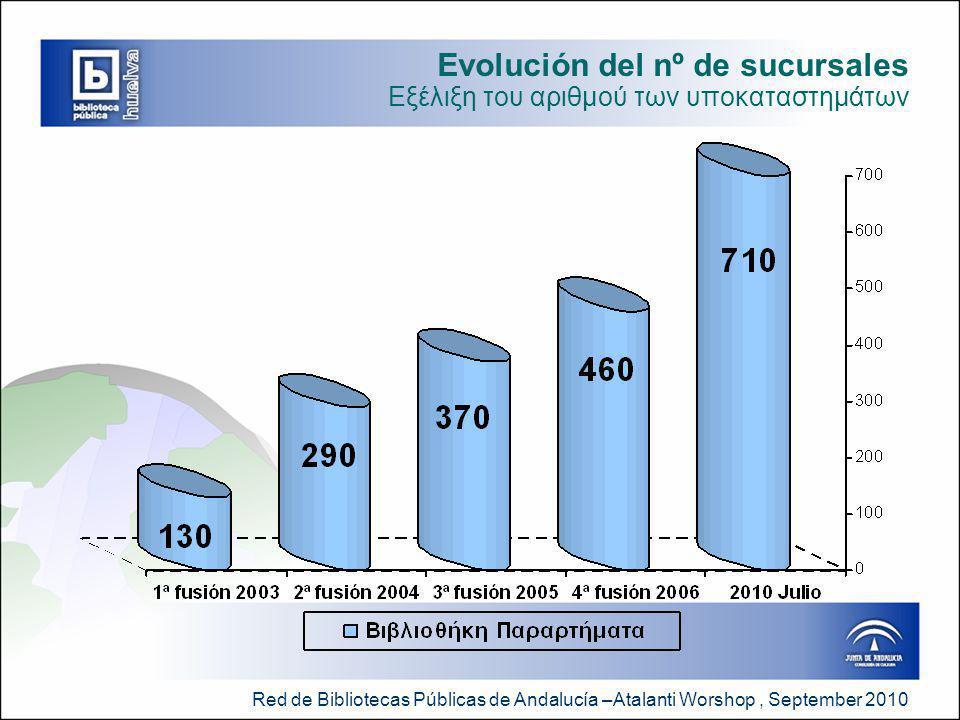 Red de Bibliotecas Públicas de Andalucía –Atalanti Worshop, September 2010 Evolución del nº de sucursales Εξέλιξη του αριθμού των υποκαταστημάτων