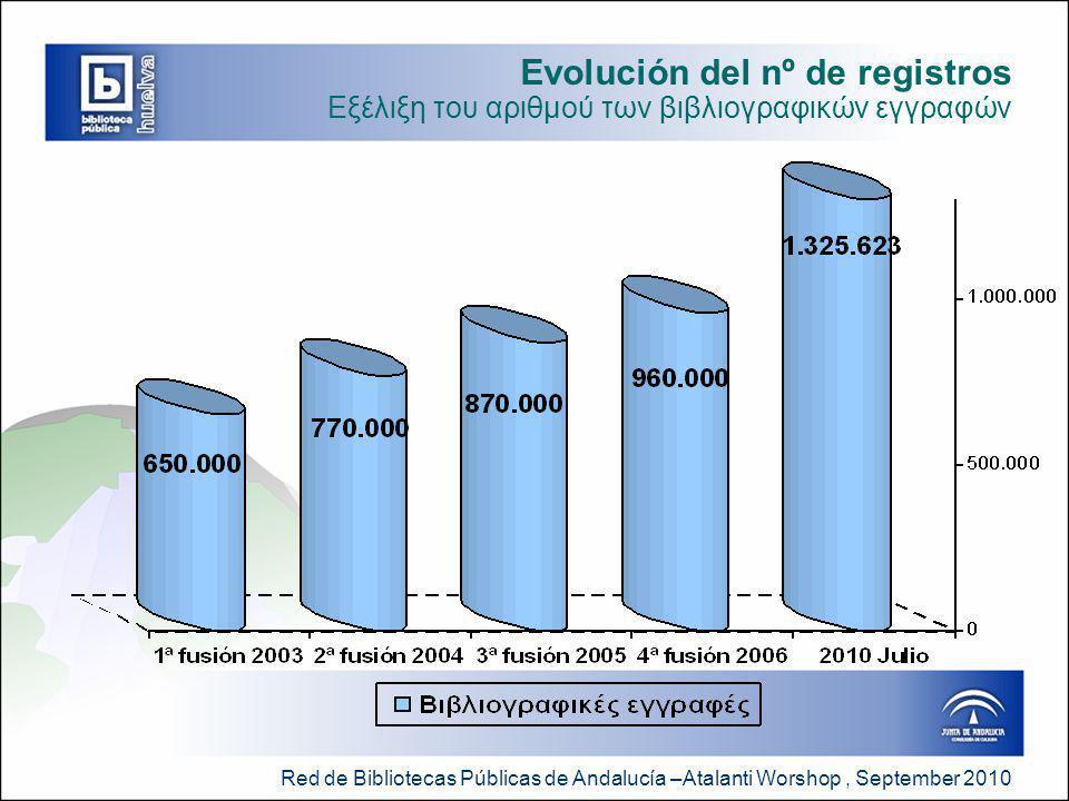 Red de Bibliotecas Públicas de Andalucía –Atalanti Worshop, September 2010 Evolución del nº de registros Εξέλιξη του αριθμού των βιβλιογραφικών εγγραφών
