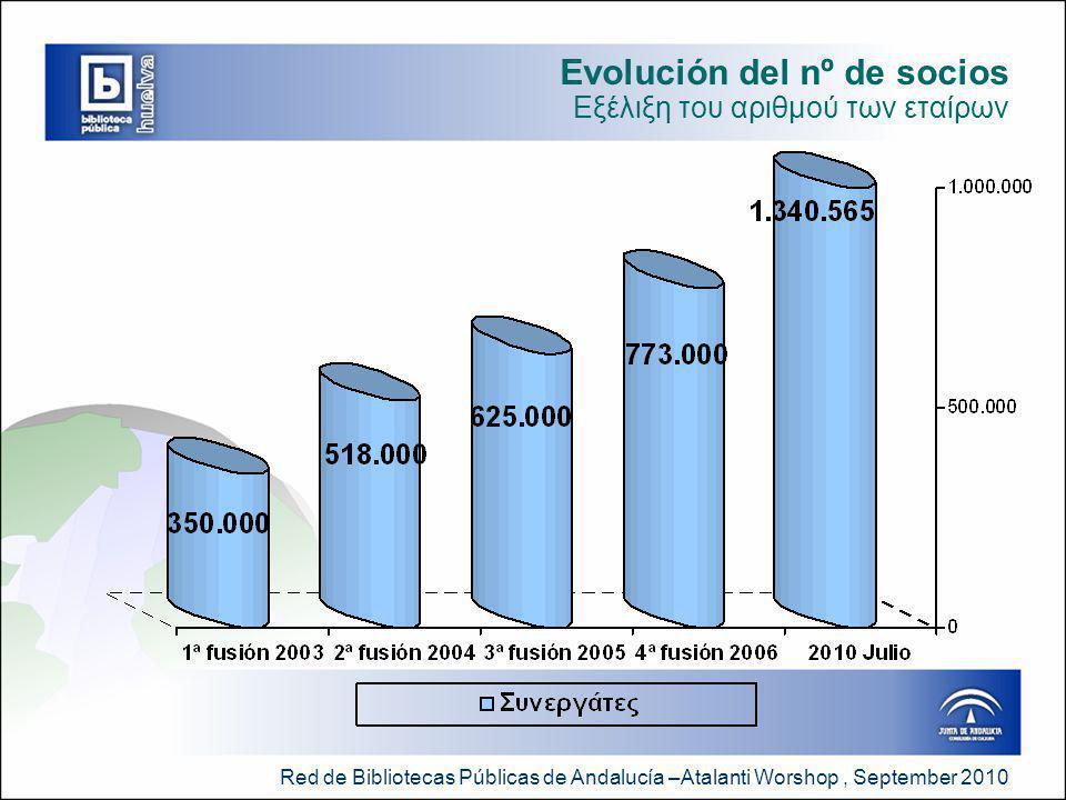 Red de Bibliotecas Públicas de Andalucía –Atalanti Worshop, September 2010 Evolución del nº de socios Εξέλιξη του αριθμού των εταίρων