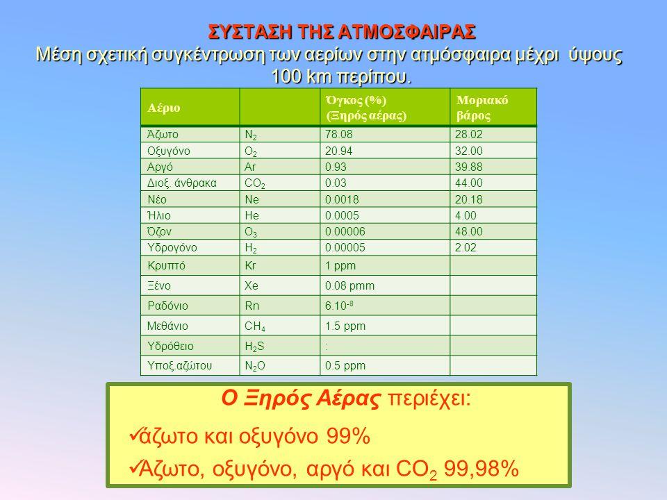 ΣΥΣΤΑΣΗ ΤΗΣ ΑΤΜΟΣΦΑΙΡΑΣ Μέση σχετική συγκέντρωση των αερίων στην ατμόσφαιρα μέχρι ύψους 100 km περίπου. Αέριο Όγκος (%) (Ξηρός αέρας) Μοριακό βάρος Άζ