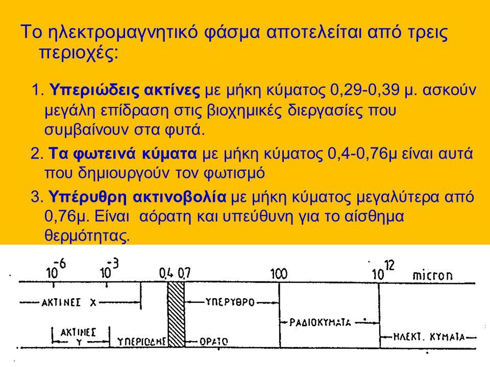Το ηλεκτρομαγνητικό φάσμα αποτελείται από τρεις περιοχές: 1. Yπεριώδεις ακτίνες με μήκη κύματος 0,29-0,39 μ. ασκούν μεγάλη επίδραση στις βιοχημικές δι