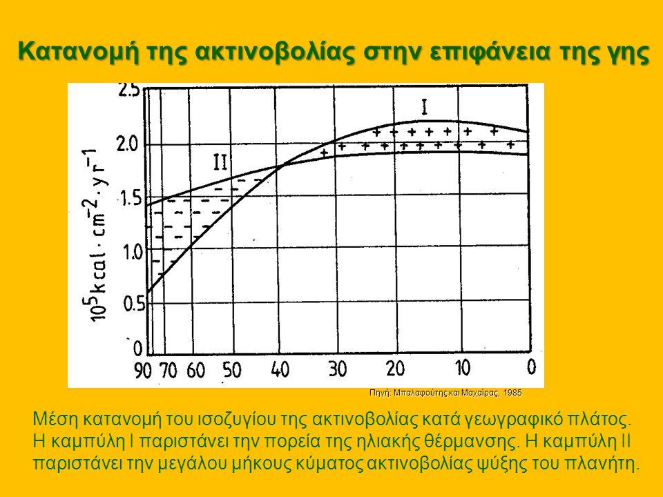 Κατανομή της ακτινοβολίας στην επιφάνεια της γης Μέση κατανομή του ισοζυγίου της ακτινοβολίας κατά γεωγραφικό πλάτος. Η καμπύλη Ι παριστάνει την πορεί