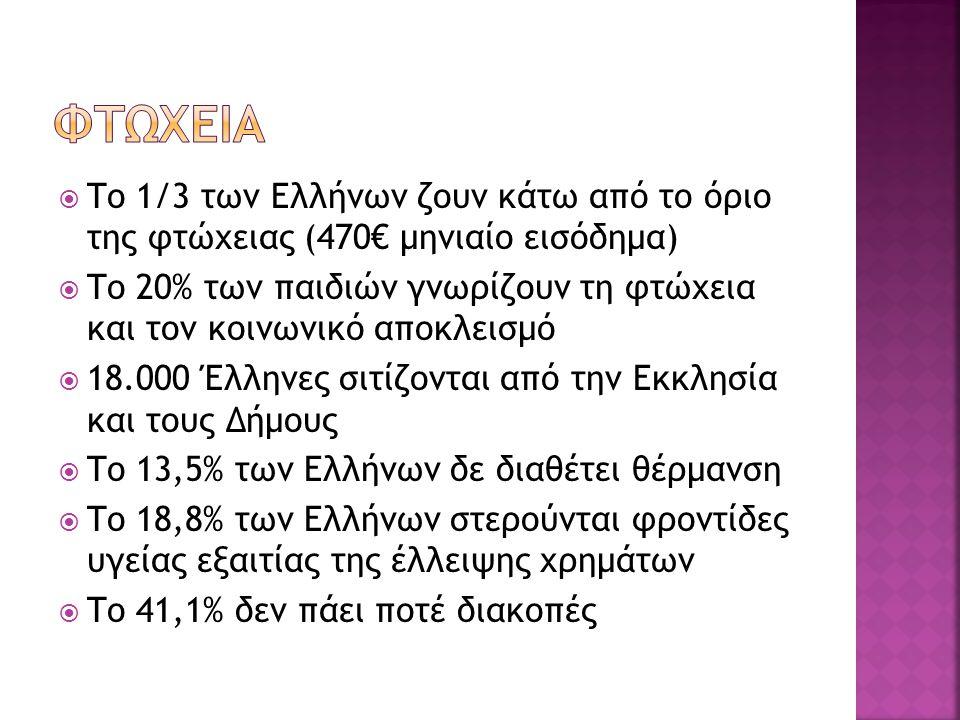  Το 1/3 των Ελλήνων ζουν κάτω από το όριο της φτώχειας (470€ μηνιαίο εισόδημα)  Το 20% των παιδιών γνωρίζουν τη φτώχεια και τον κοινωνικό αποκλεισμό  18.000 Έλληνες σιτίζονται από την Εκκλησία και τους Δήμους  Το 13,5% των Ελλήνων δε διαθέτει θέρμανση  Το 18,8% των Ελλήνων στερούνται φροντίδες υγείας εξαιτίας της έλλειψης χρημάτων  Το 41,1% δεν πάει ποτέ διακοπές