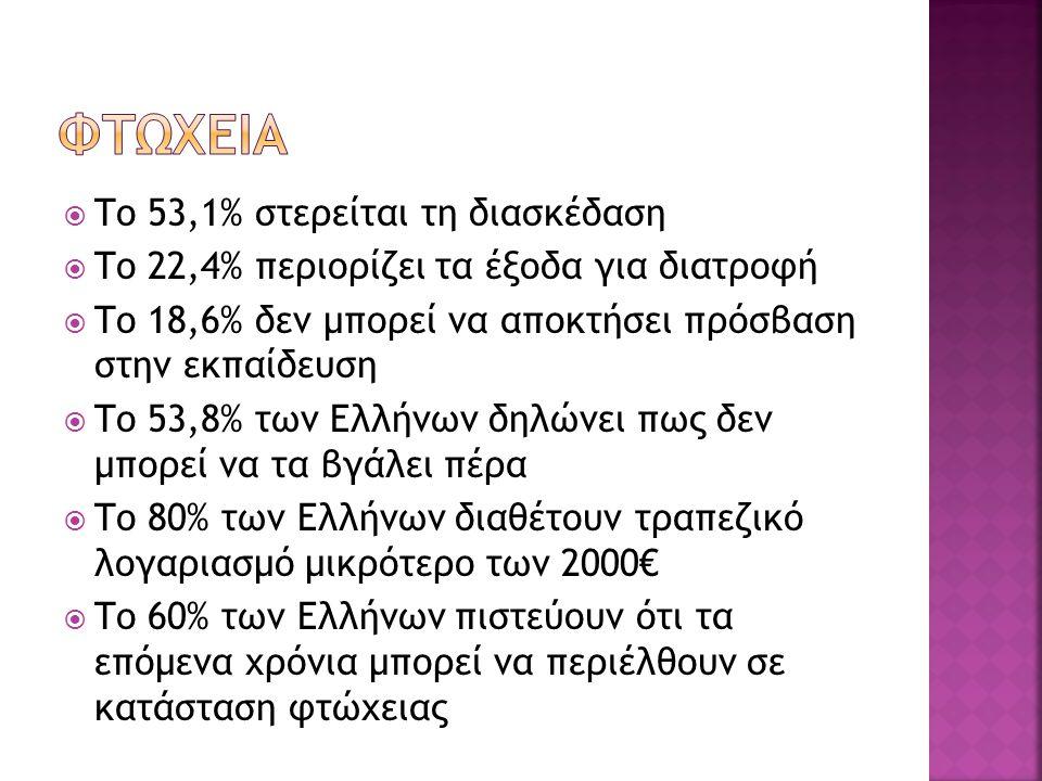  Το 53,1% στερείται τη διασκέδαση  Το 22,4% περιορίζει τα έξοδα για διατροφή  Το 18,6% δεν μπορεί να αποκτήσει πρόσβαση στην εκπαίδευση  Το 53,8% των Ελλήνων δηλώνει πως δεν μπορεί να τα βγάλει πέρα  Το 80% των Ελλήνων διαθέτουν τραπεζικό λογαριασμό μικρότερο των 2000€  Το 60% των Ελλήνων πιστεύουν ότι τα επόμενα χρόνια μπορεί να περιέλθουν σε κατάσταση φτώχειας