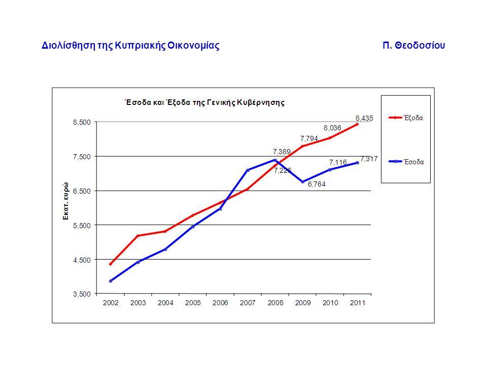 Διολίσθηση της Κυπριακής Οικονομίας Π. Θεοδοσίου