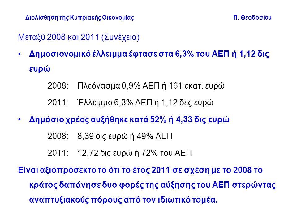 Μεταξύ 2008 και 2011 (Συνέχεια) •Δημοσιονομικό έλλειμμα έφτασε στα 6,3% του ΑΕΠ ή 1,12 δις ευρώ 2008: Πλεόνασμα 0,9% ΑΕΠ ή 161 εκατ.