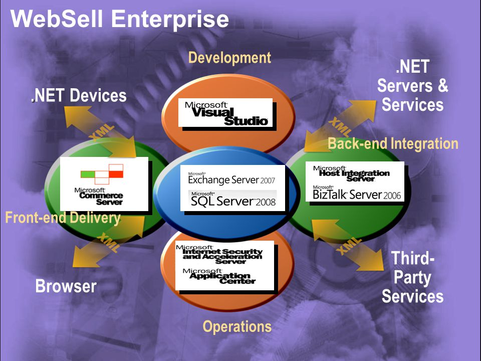 Operations Development Browser..NET Devices.NET Servers & Services Third- Party Services Front-end Delivery Back-end Integration WebSell Enterprise