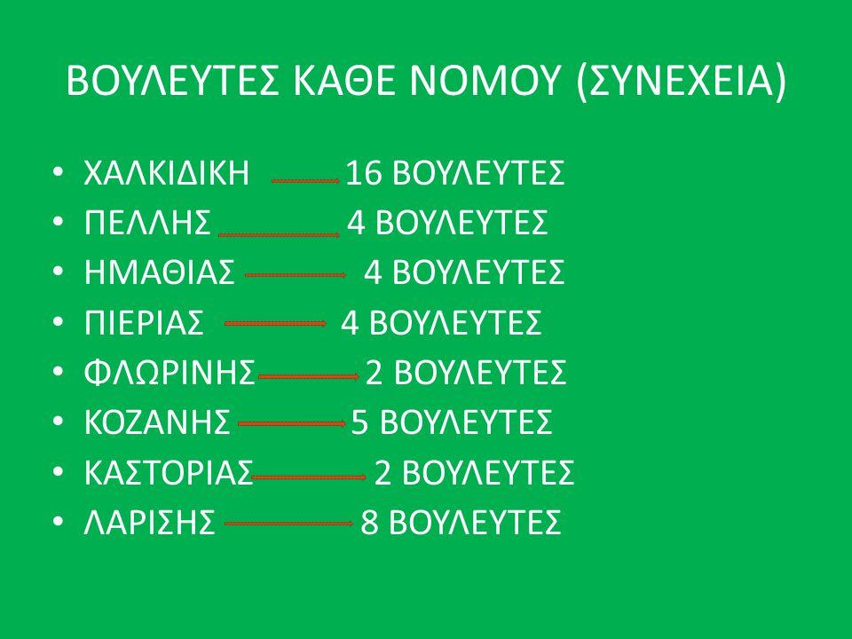 ΒΟΥΛΕΥΤΕΣ ΚΑΘΕ ΝΟΜΟΥ (ΣΥΝΕΧΕΙΑ) • ΧΑΛΚΙΔΙΚΗ 16 ΒΟΥΛΕΥΤΕΣ • ΠΕΛΛΗΣ 4 ΒΟΥΛΕΥΤΕΣ • ΗΜΑΘΙΑΣ 4 ΒΟΥΛΕΥΤΕΣ • ΠΙΕΡΙΑΣ 4 ΒΟΥΛΕΥΤΕΣ • ΦΛΩΡΙΝΗΣ 2 ΒΟΥΛΕΥΤΕΣ • ΚΟΖΑΝΗΣ 5 ΒΟΥΛΕΥΤΕΣ • ΚΑΣΤΟΡΙΑΣ 2 ΒΟΥΛΕΥΤΕΣ • ΛΑΡΙΣΗΣ 8 ΒΟΥΛΕΥΤΕΣ