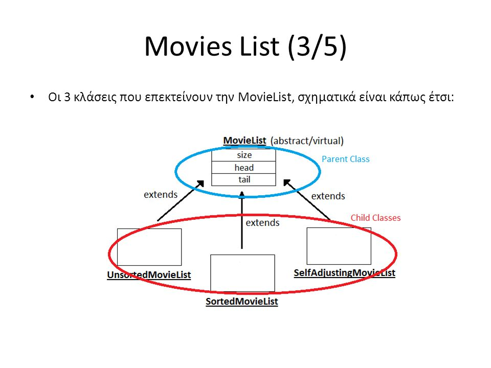 Movies List (3/5) • Οι 3 κλάσεις που επεκτείνουν την MovieList, σχηματικά είναι κάπως έτσι: