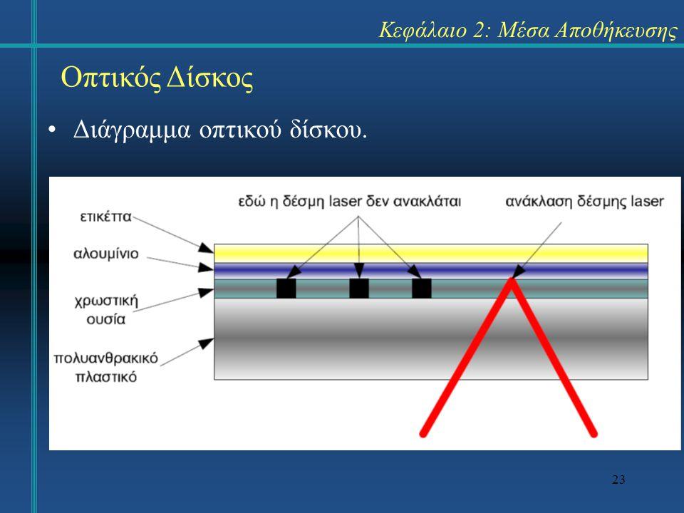 23 Κεφάλαιο 2: Μέσα Αποθήκευσης Οπτικός Δίσκος •Διάγραμμα οπτικού δίσκου.
