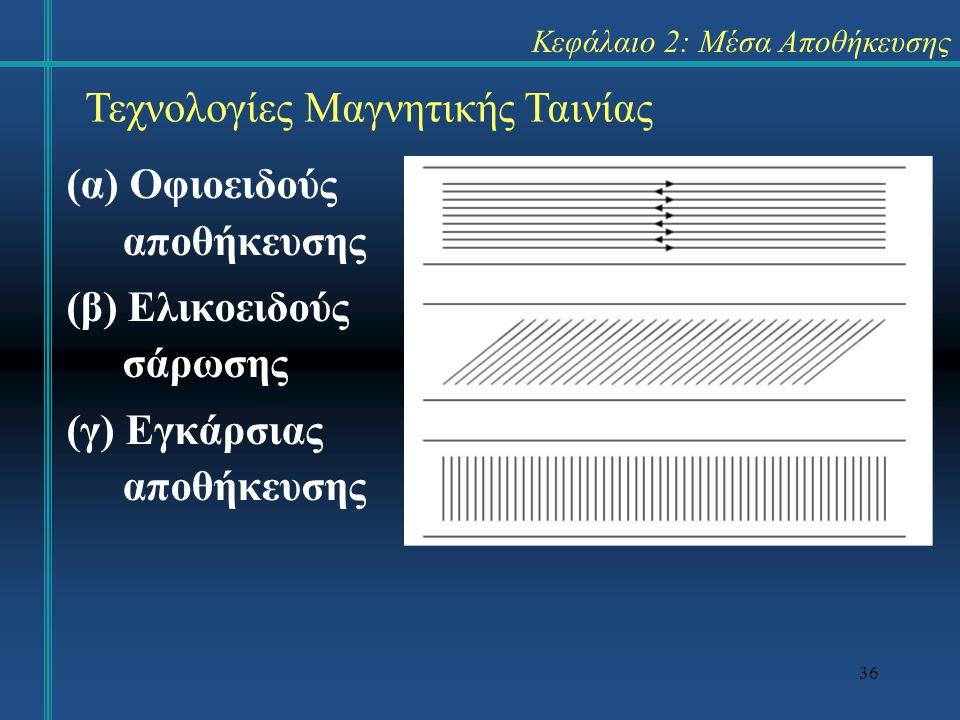 36 Κεφάλαιο 2: Μέσα Αποθήκευσης (α) Οφιοειδούς αποθήκευσης (β) Ελικοειδούς σάρωσης (γ) Εγκάρσιας αποθήκευσης Τεχνολογίες Μαγνητικής Ταινίας