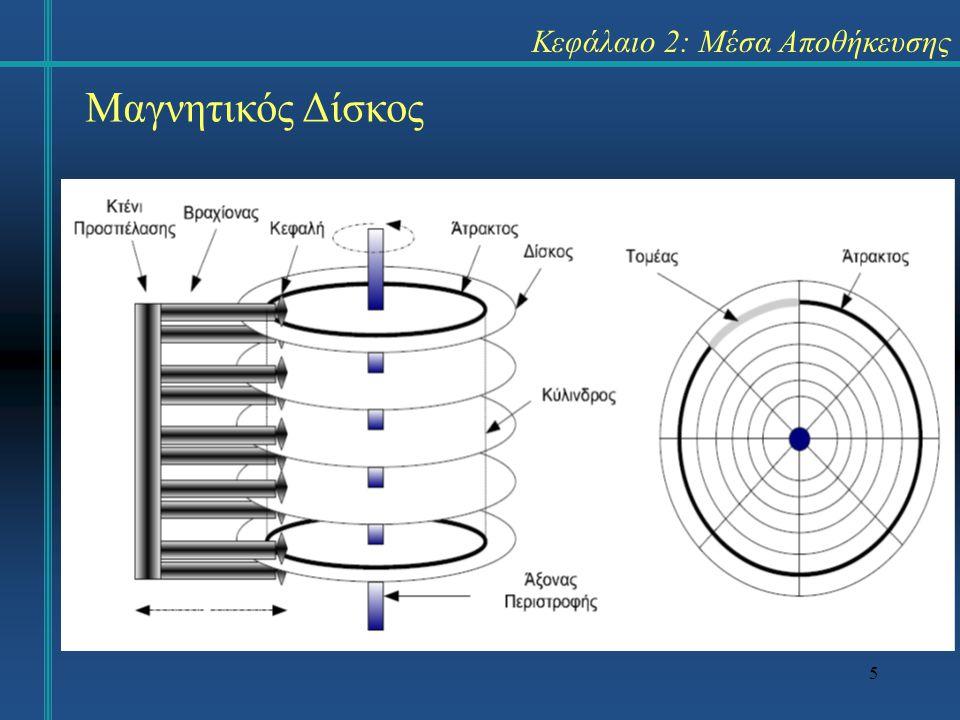 5 Κεφάλαιο 2: Μέσα Αποθήκευσης Μαγνητικός Δίσκος