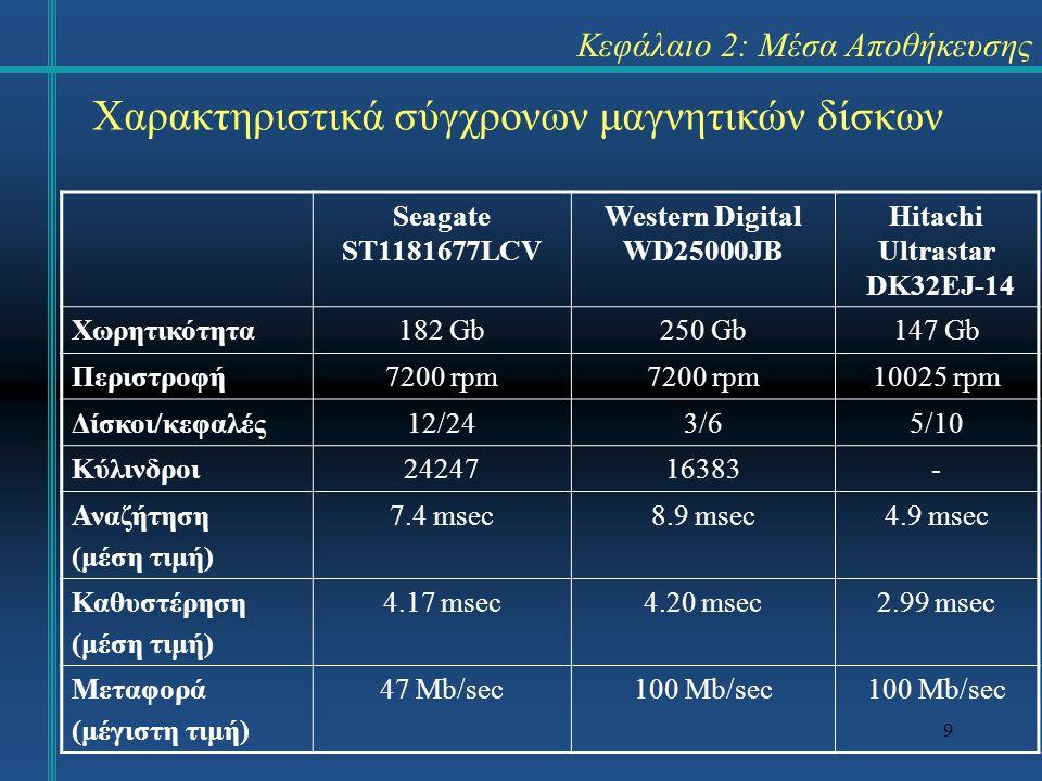 9 Seagate ST1181677LCV Western Digital WD25000JB Hitachi Ultrastar DK32EJ-14 Χωρητικότητα182 Gb250 Gb147 Gb Περιστροφή7200 rpm 10025 rpm Δίσκοι/κεφαλέ
