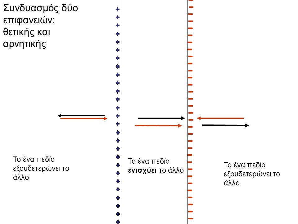 Συνδυασμός δύο επιφανειών: θετικής και αρνητικής Το ένα πεδίο εξουδετερώνει το άλλο Το ένα πεδίο ενισχύει το άλλο Το ένα πεδίο εξουδετερώνει το άλλο