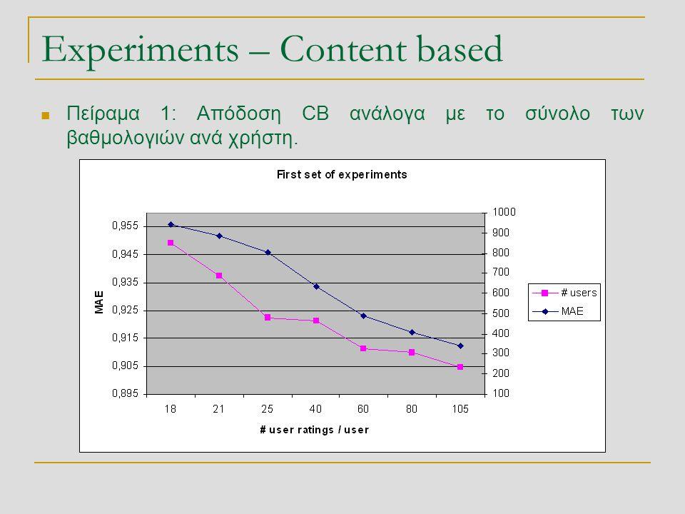Experiments – Content based  Πείραμα 1: Απόδοση CB ανάλογα με το σύνολο των βαθμολογιών ανά χρήστη.