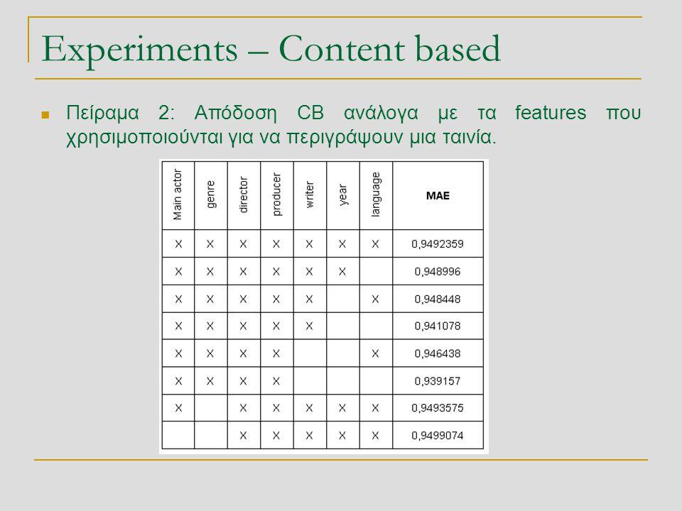 Experiments – Content based  Πείραμα 2: Απόδοση CB ανάλογα με τα features που χρησιμοποιούνται για να περιγράψουν μια ταινία.