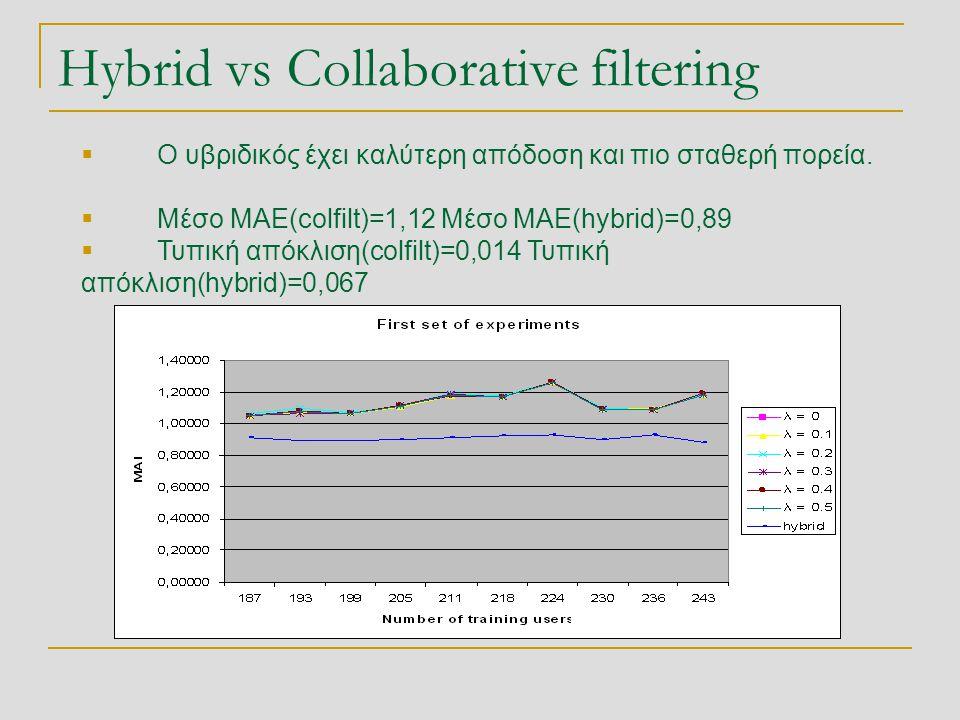 Hybrid vs Collaborative filtering  Ο υβριδικός έχει καλύτερη απόδοση και πιο σταθερή πορεία.  Μέσο MAE(colfilt)=1,12 Μέσο ΜΑΕ(hybrid)=0,89  Τυπική