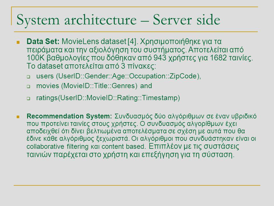 System architecture – Server side  Data Set: MovieLens dataset [4].