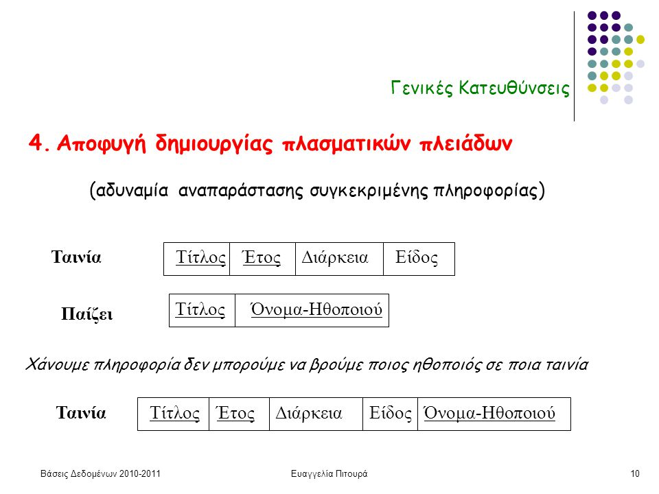 Βάσεις Δεδομένων 2010-2011Ευαγγελία Πιτουρά10 Γενικές Κατευθύνσεις 4. Αποφυγή δημιουργίας πλασματικών πλειάδων Τίτλος Έτος Διάρκεια Είδος Όνομα-Ηθοποι