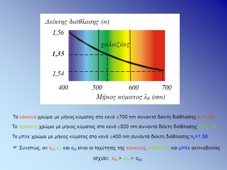 1,55 Το κόκκινο χρώμα με μήκος κύματος στο κενό  700 nm συναντά δείκτη διάθλασης n k =1,54 Το πράσινο χρώμα με μήκος κύματος στο κενό  520 nm συναντ