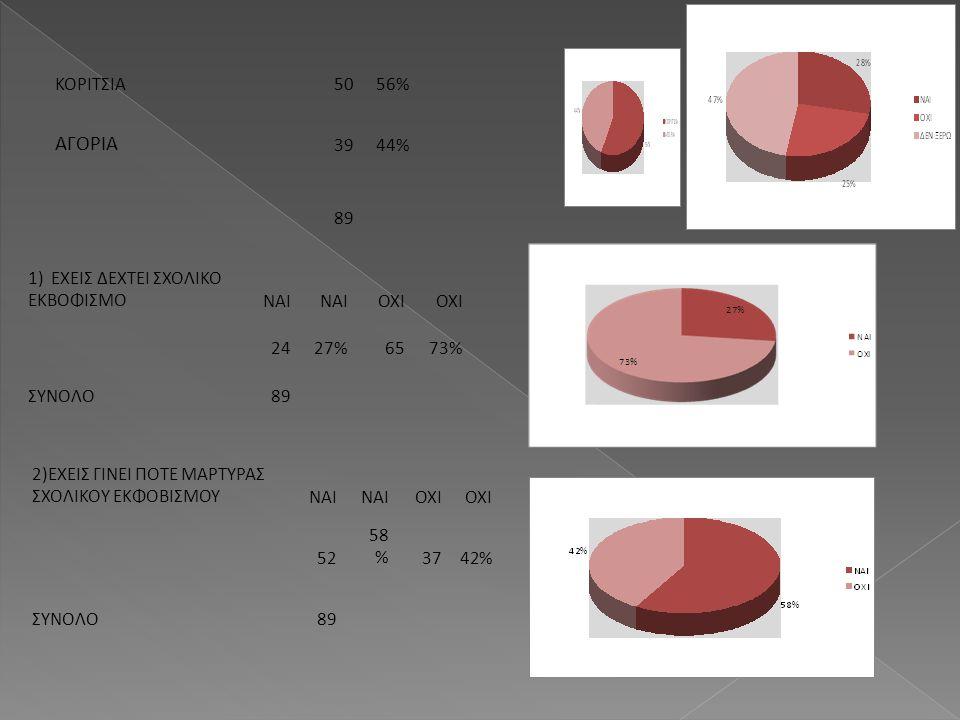 ΚΟΡΙΤΣΙΑ5056% ΑΓΟΡΙΑ 3944% 89 1) ΕΧΕΙΣ ΔΕΧΤΕΙ ΣΧΟΛΙΚΟ ΕΚΒΟΦΙΣΜΟΝΑΙ ΟΧΙ 2427%6573% ΣΥΝΟΛΟ89 2)ΕΧΕΙΣ ΓΙΝΕΙ ΠΟΤΕ ΜΑΡΤΥΡΑΣ ΣΧΟΛΙΚΟΥ ΕΚΦΟΒΙΣΜΟΥΝΑΙ ΟΧΙ 52 5